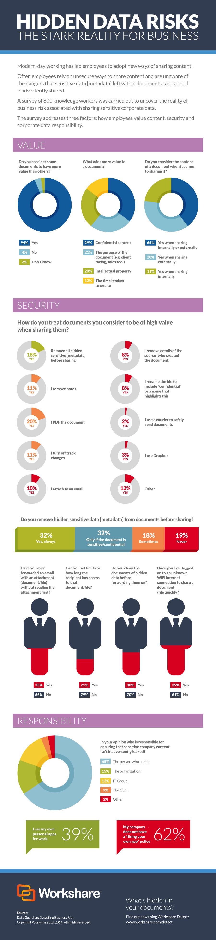 [Infographic] Hidden Data Risks: The Stark Reality for Business